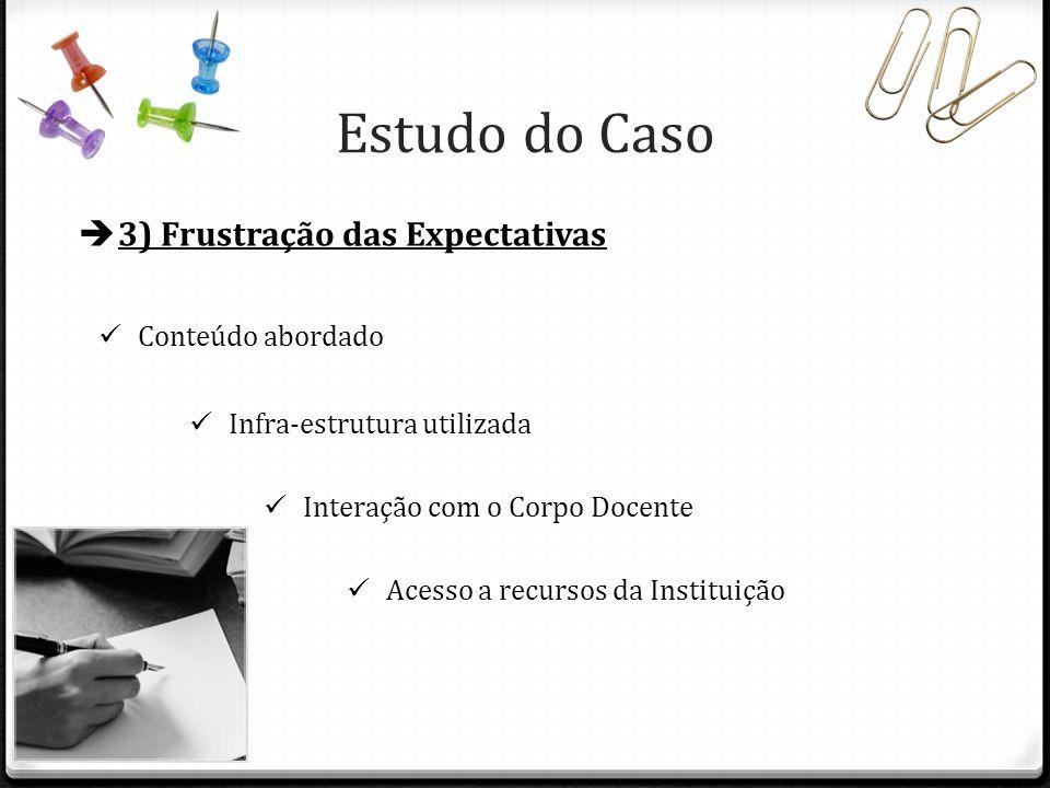 Estudo do Caso 3) Frustração das Expectativas Conteúdo abordado