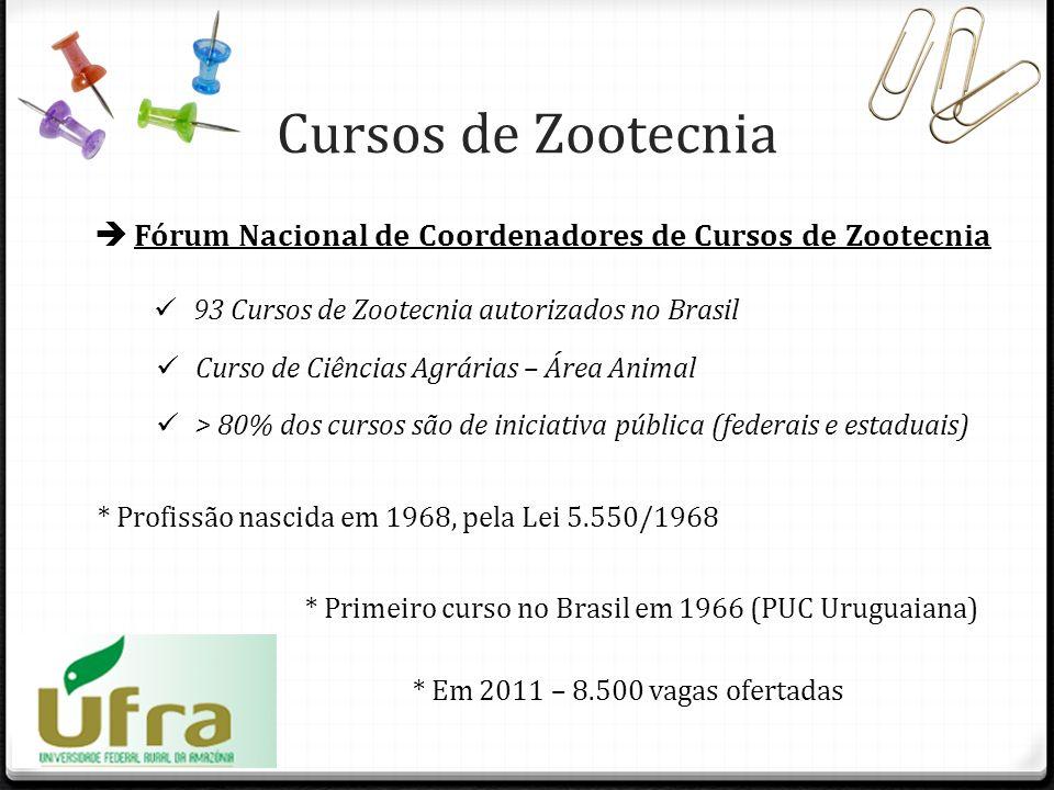 Fórum Nacional de Coordenadores de Cursos de Zootecnia