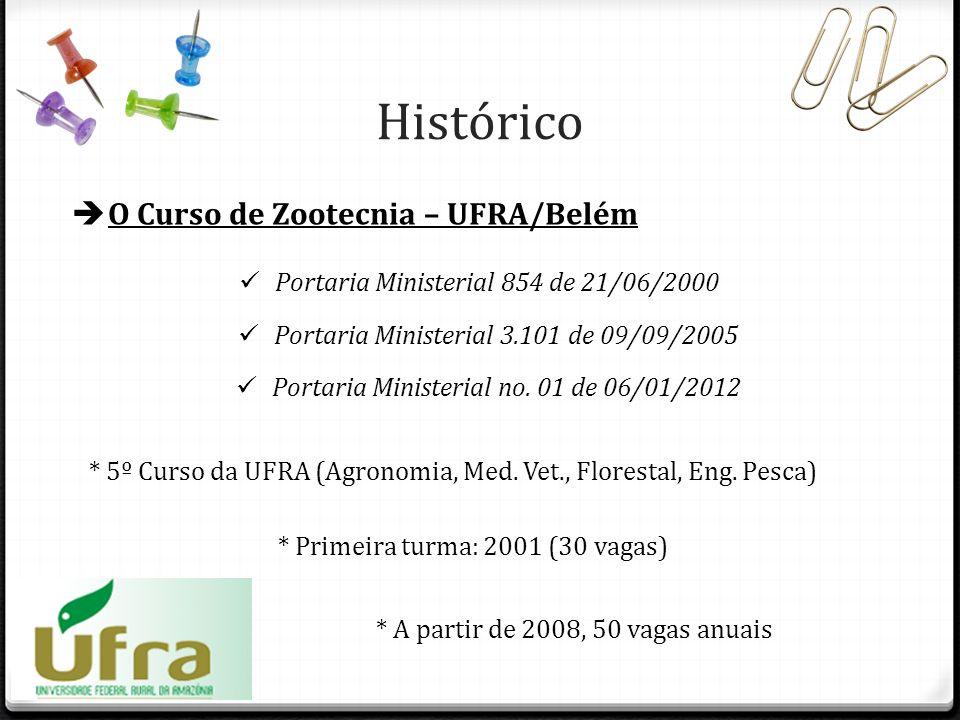 Histórico O Curso de Zootecnia – UFRA/Belém