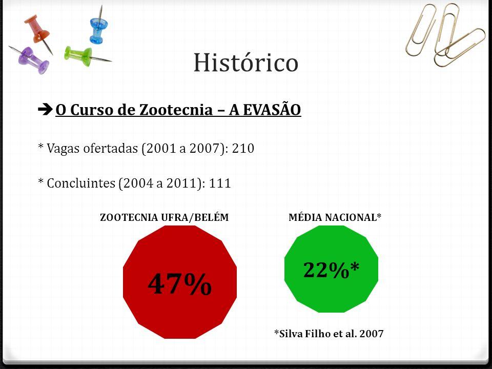 47% Histórico 22%* O Curso de Zootecnia – A EVASÃO