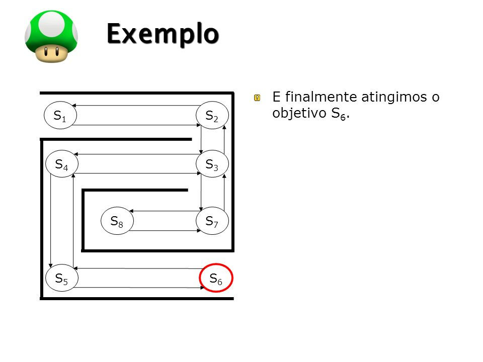Exemplo E finalmente atingimos o objetivo S6. S1 S2 S4 S3 S8 S7 S5 S6