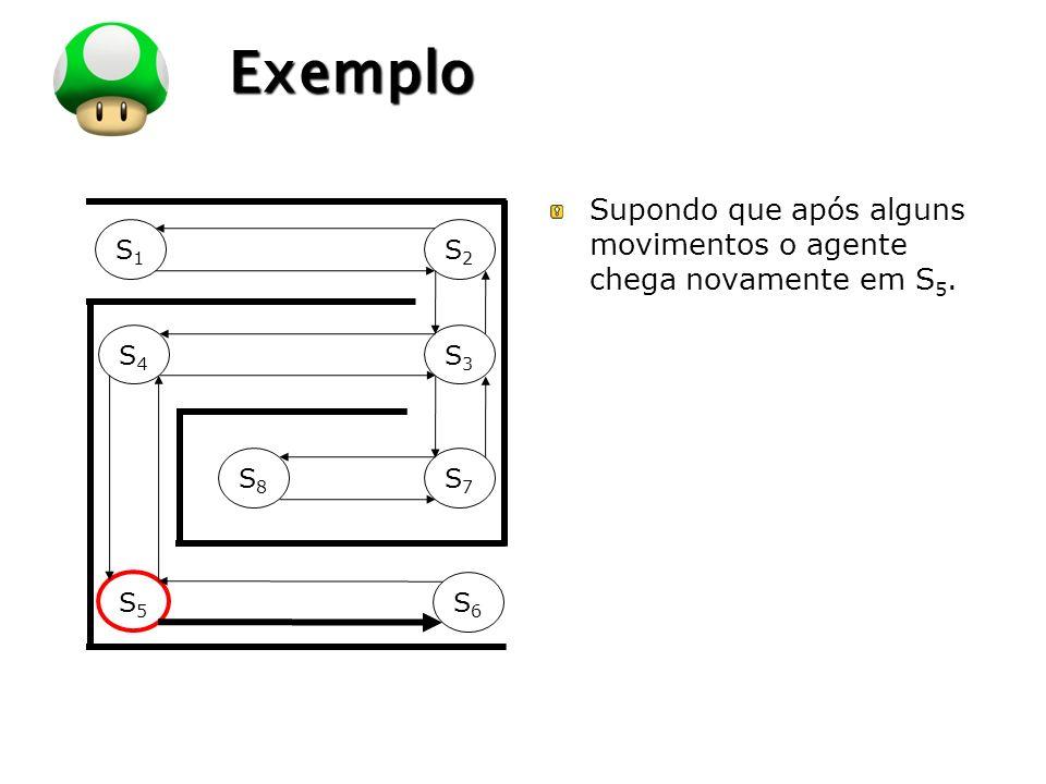 Exemplo Supondo que após alguns movimentos o agente chega novamente em S5. S1 S2 S4 S3 S8 S7 S5 S6