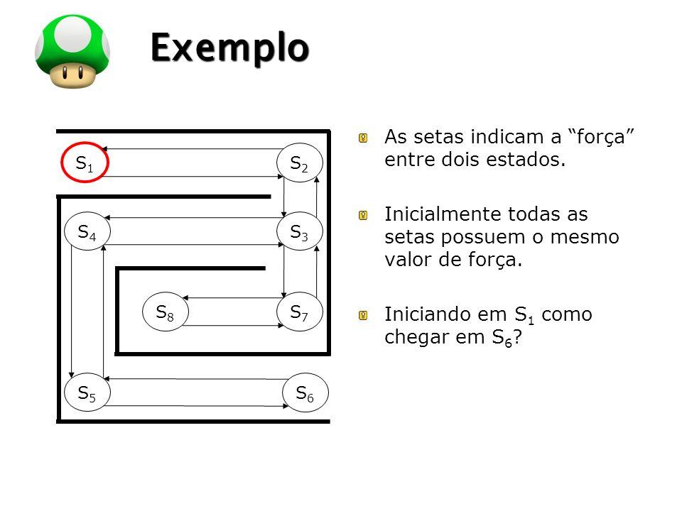 Exemplo As setas indicam a força entre dois estados.
