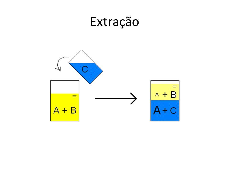 Extração