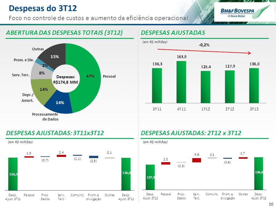 Despesas do 3T12 Foco no controle de custos e aumento da eficiência operacional. ABERTURA DAS DESPESAS TOTAIS (3T12)