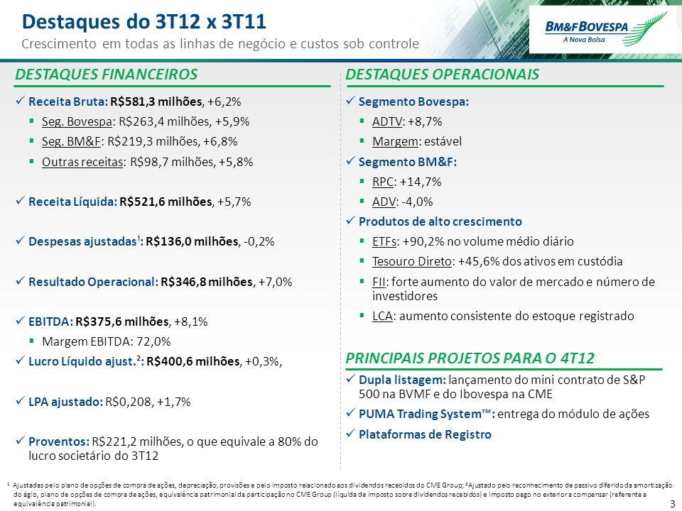 Destaques do 3T12 x 3T11 DESTAQUES FINANCEIROS DESTAQUES OPERACIONAIS