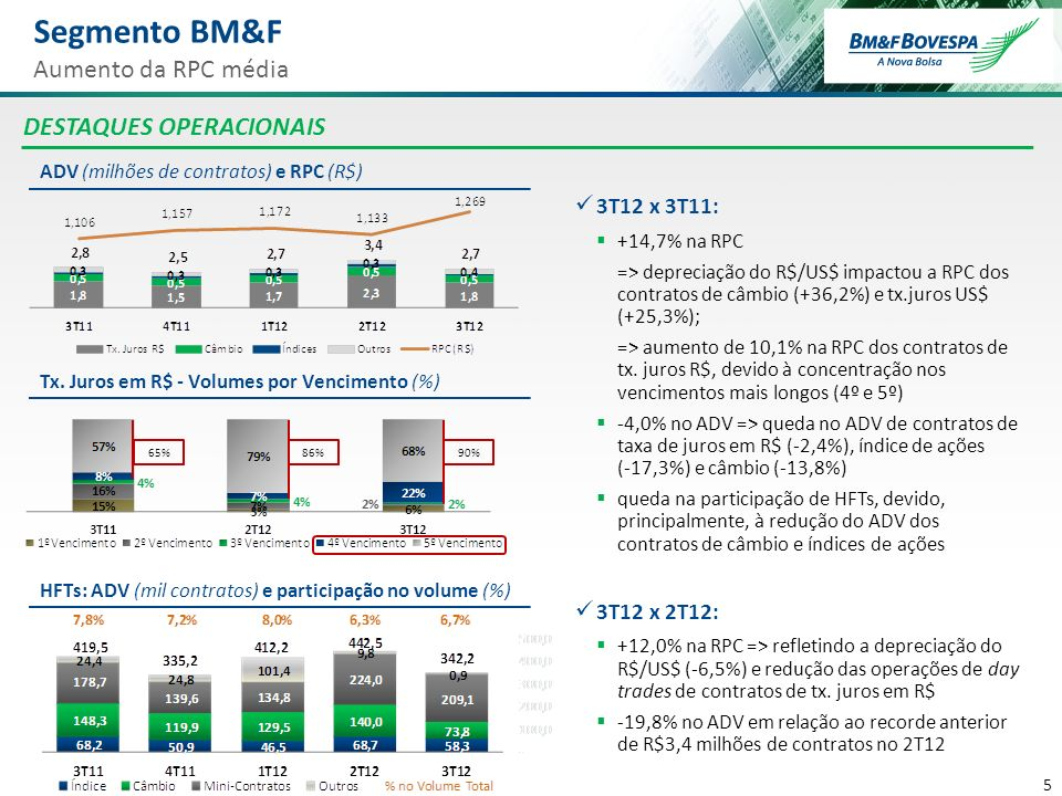 Segmento BM&F Aumento da RPC média DESTAQUES OPERACIONAIS 3T12 x 3T11: