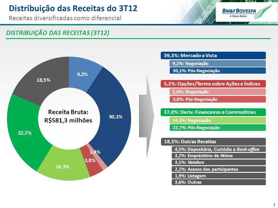 Distribuição das Receitas do 3T12