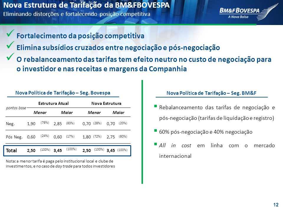 Nova Estrutura de Tarifação da BM&FBOVESPA