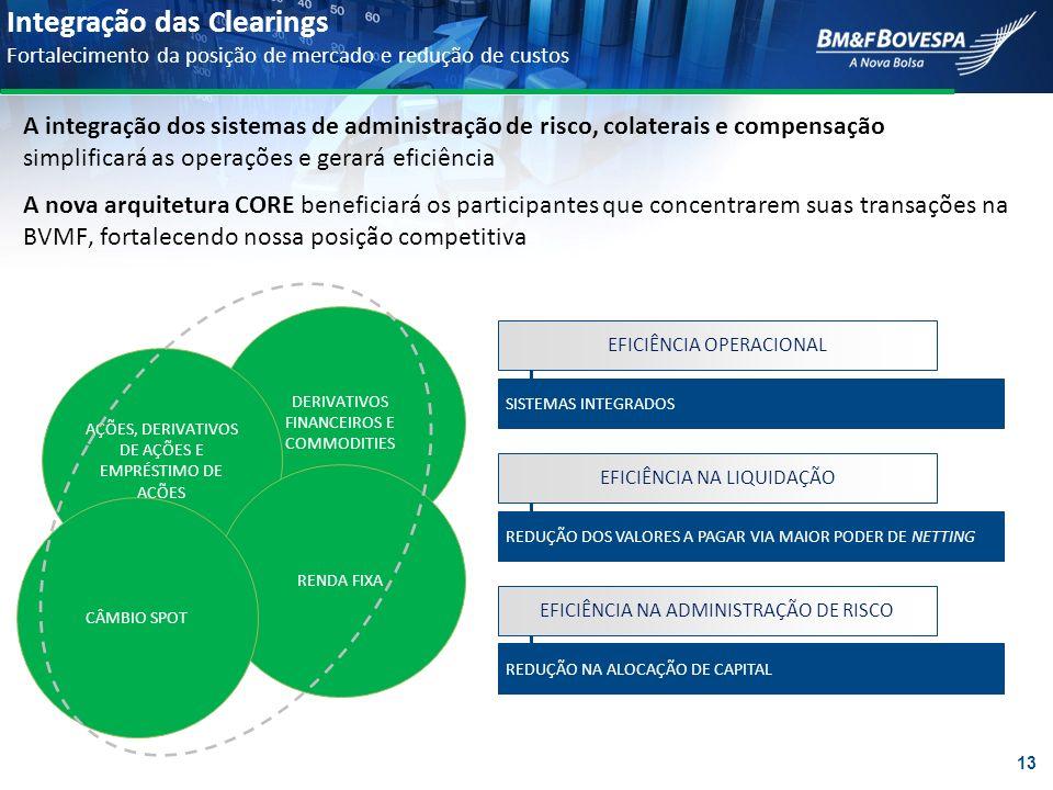 Integração das Clearings