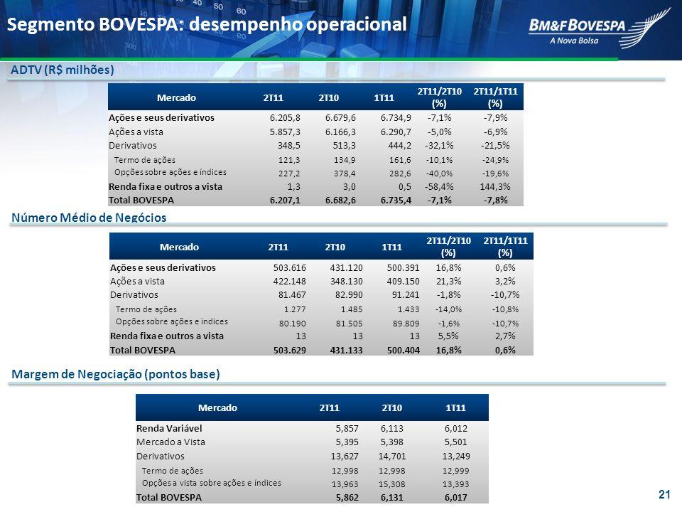 Segmento BOVESPA: desempenho operacional