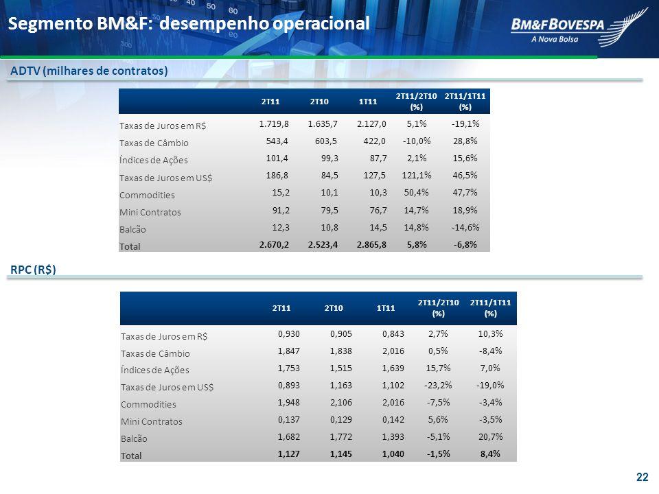 Segmento BM&F: desempenho operacional