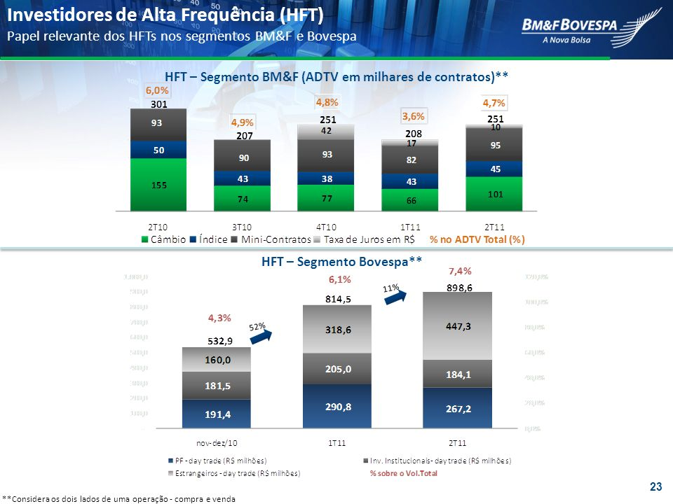 Investidores de Alta Frequência (HFT)