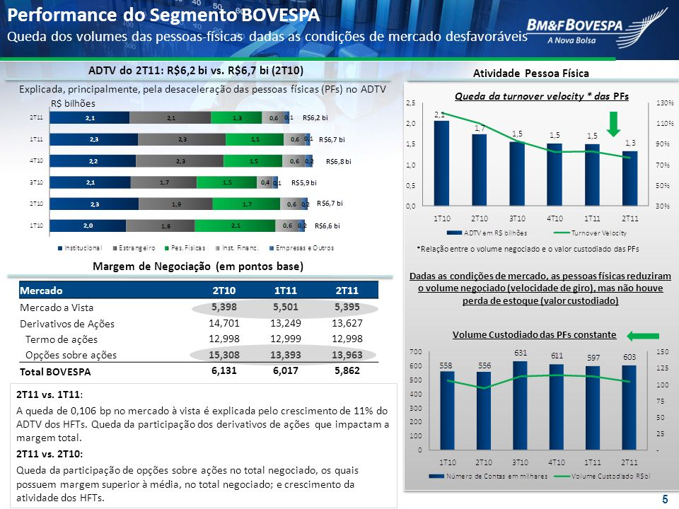 Performance do Segmento BOVESPA