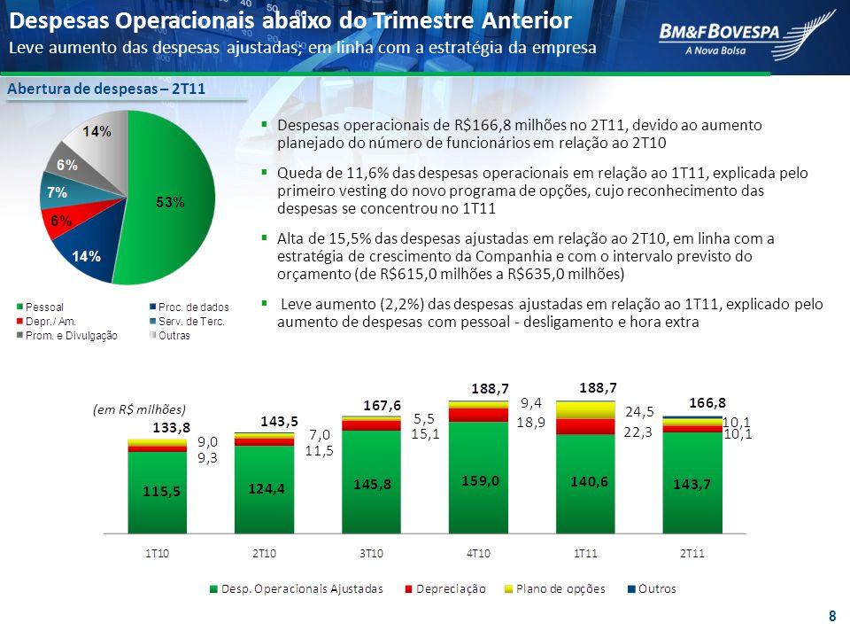 Despesas Operacionais abaixo do Trimestre Anterior