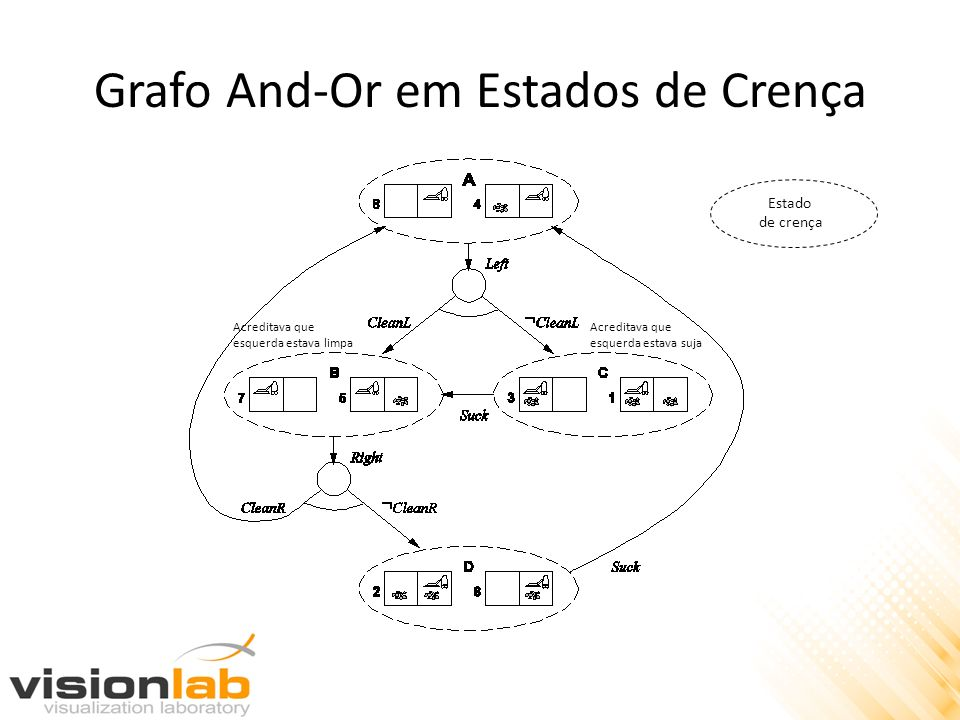 Grafo And-Or em Estados de Crença