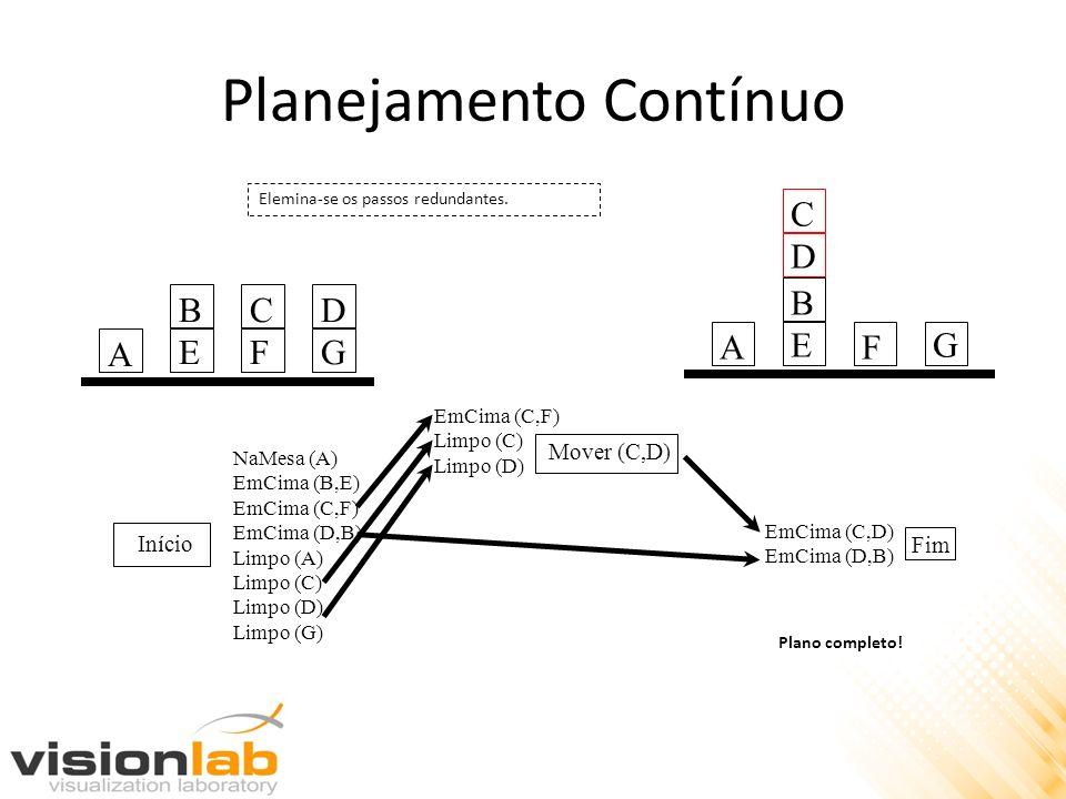 Planejamento Contínuo