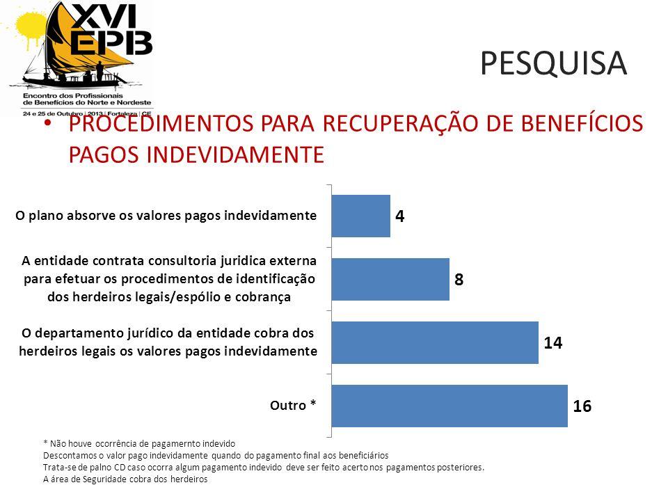 PESQUISA PROCEDIMENTOS PARA RECUPERAÇÃO DE BENEFÍCIOS PAGOS INDEVIDAMENTE. * Não houve ocorrência de pagamernto indevido.