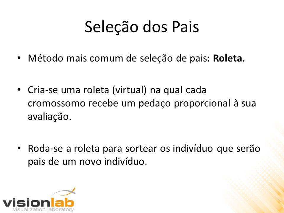 Seleção dos Pais Método mais comum de seleção de pais: Roleta.
