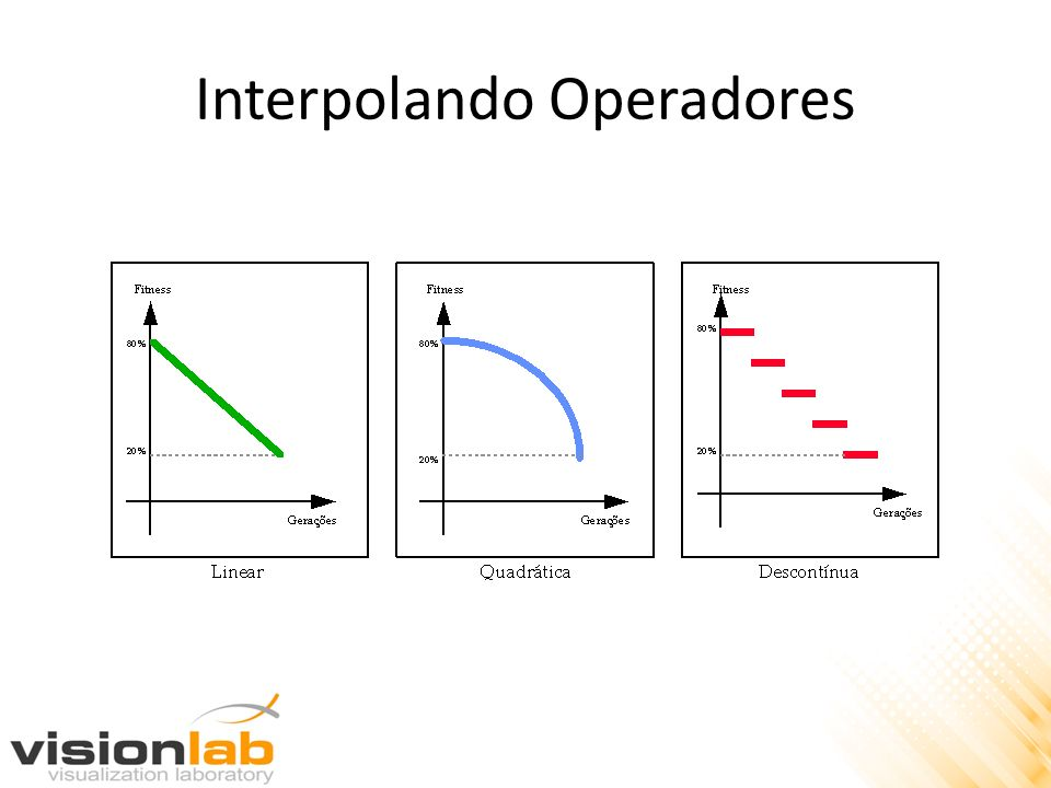 Interpolando Operadores