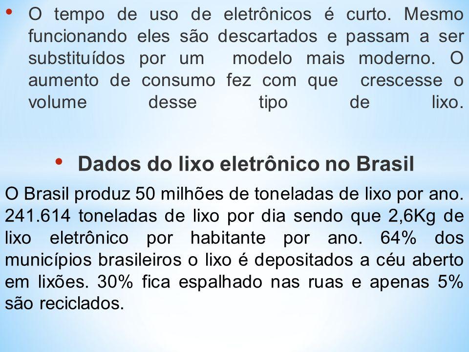 Dados do lixo eletrônico no Brasil