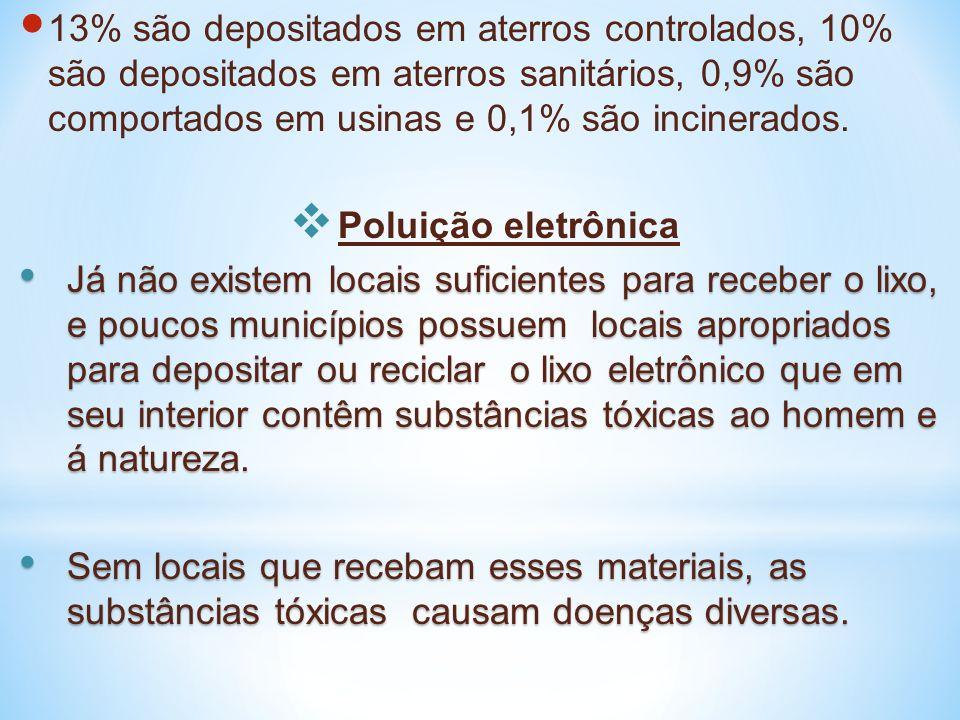 13% são depositados em aterros controlados, 10% são depositados em aterros sanitários, 0,9% são comportados em usinas e 0,1% são incinerados.