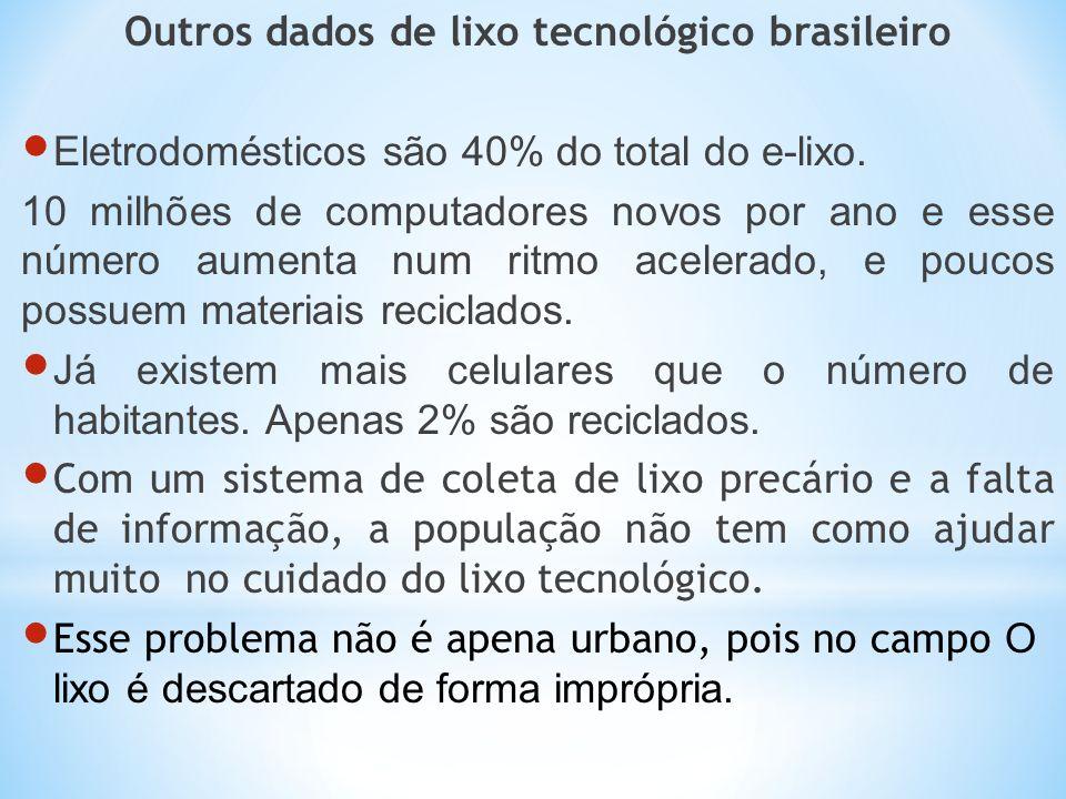 Outros dados de lixo tecnológico brasileiro