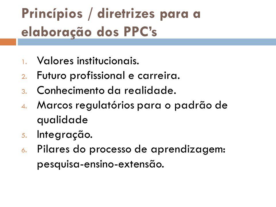 Princípios / diretrizes para a elaboração dos PPC's