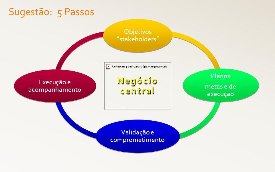 Sugestão: 5 Passos Negócio central Objetivos stakeholders Planos