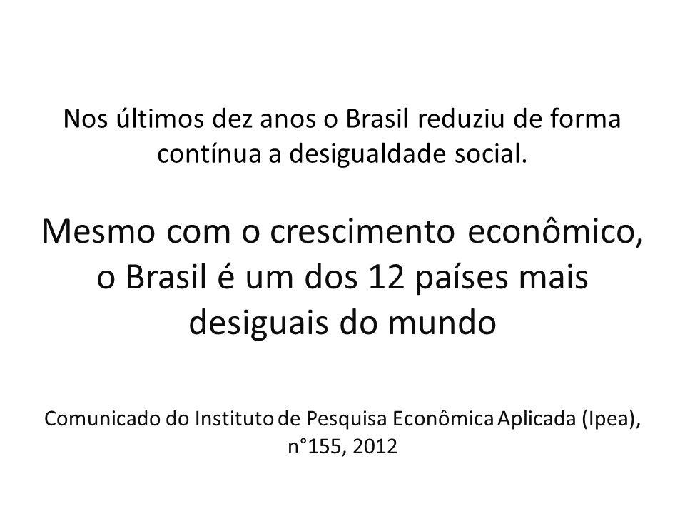 Nos últimos dez anos o Brasil reduziu de forma contínua a desigualdade social.