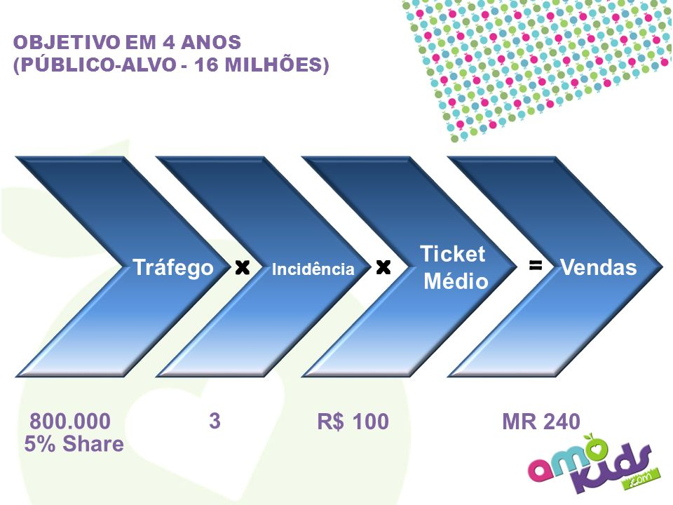 x x = Tráfego 800.000 5% Share Incidência 3 R$ 100 Ticket Médio Vendas