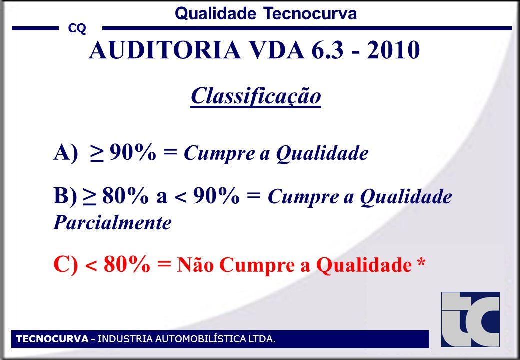 AUDITORIA VDA 6.3 - 2010 Classificação A) ≥ 90% = Cumpre a Qualidade