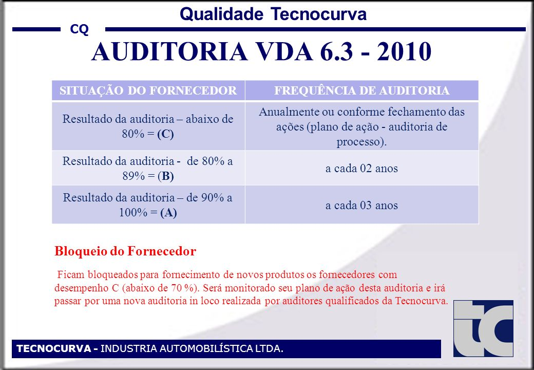 SITUAÇÃO DO FORNECEDOR FREQUÊNCIA DE AUDITORIA