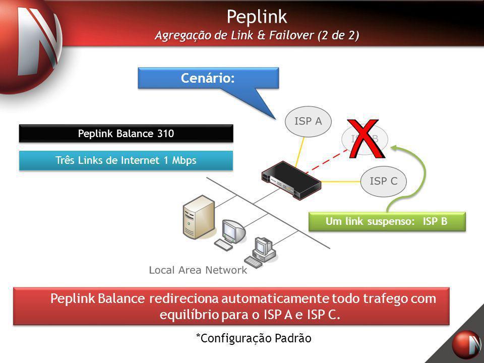 Peplink Agregação de Link & Failover (2 de 2) Cenário: Peplink Balance 310. Três Links de Internet 1 Mbps.