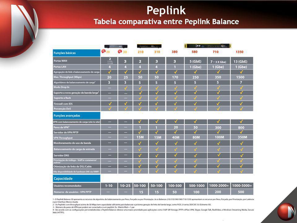 Tabela comparativa entre Peplink Balance