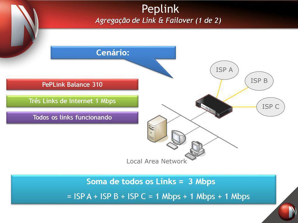 Soma de todos os Links = 3 Mbps