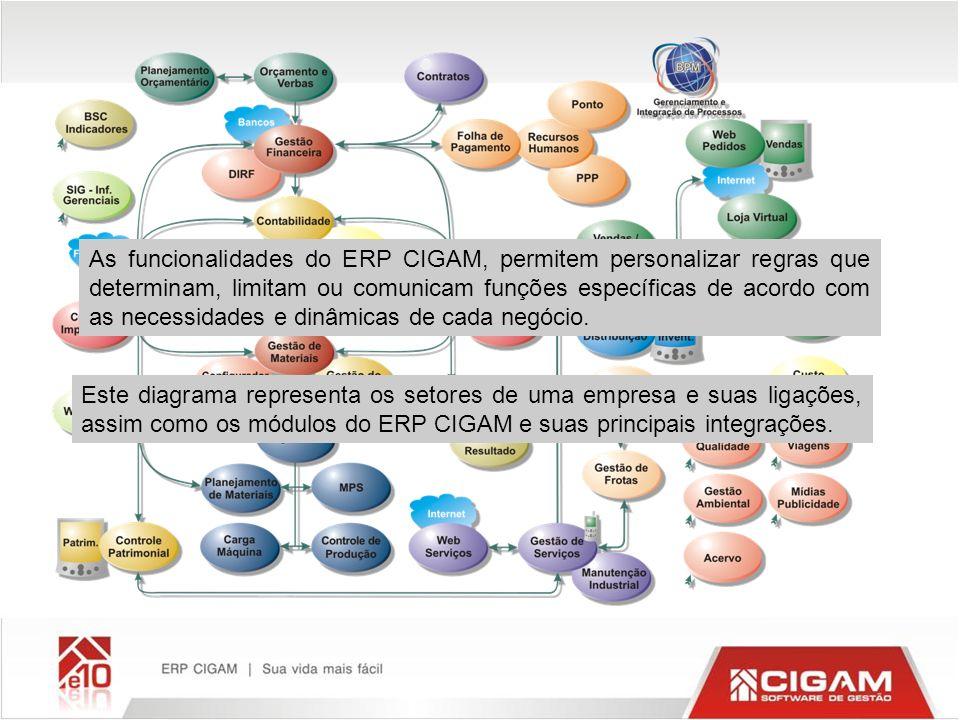 As funcionalidades do ERP CIGAM, permitem personalizar regras que determinam, limitam ou comunicam funções específicas de acordo com as necessidades e dinâmicas de cada negócio.