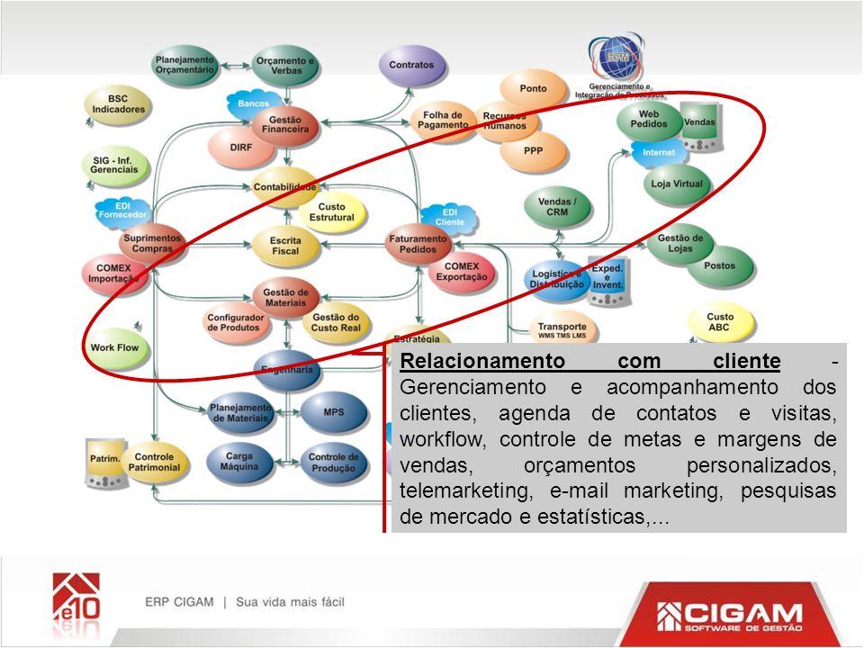 Relacionamento com cliente - Gerenciamento e acompanhamento dos clientes, agenda de contatos e visitas, workflow, controle de metas e margens de vendas, orçamentos personalizados, telemarketing, e-mail marketing, pesquisas de mercado e estatísticas,...