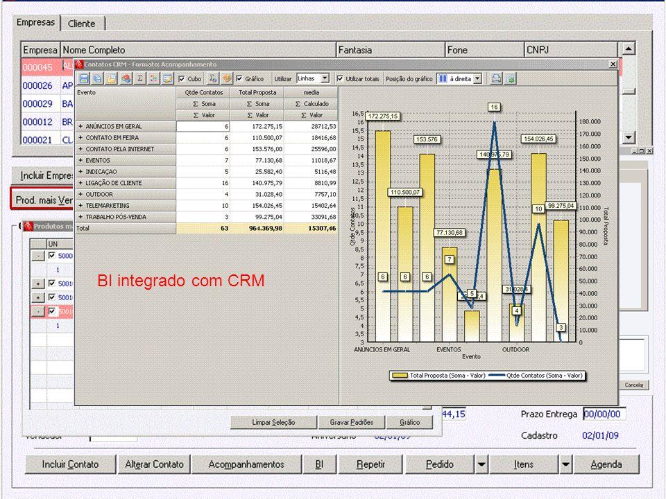 BI integrado com CRM Gerenciamento dos contatos Pesquisa dos produtos mais vendidos para o cliente.