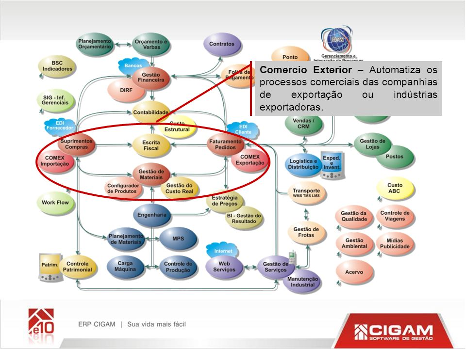 Comercio Exterior – Automatiza os processos comerciais das companhias de exportação ou indústrias exportadoras.