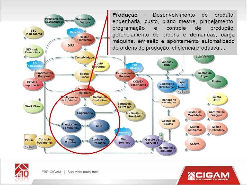 Produção - Desenvolvimento de produto, engenharia, custo, plano mestre, planejamento, programação e controle de produção, gerenciamento de ordens e demandas, carga máquina, emissão e apontamento automatizado de ordens de produção, eficiência produtiva,...