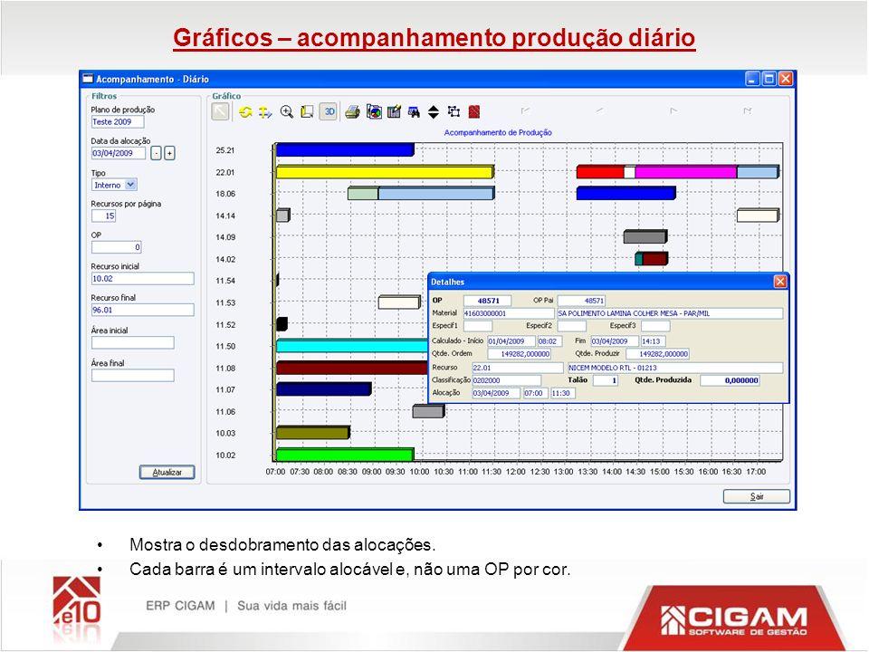 Gráficos – acompanhamento produção diário