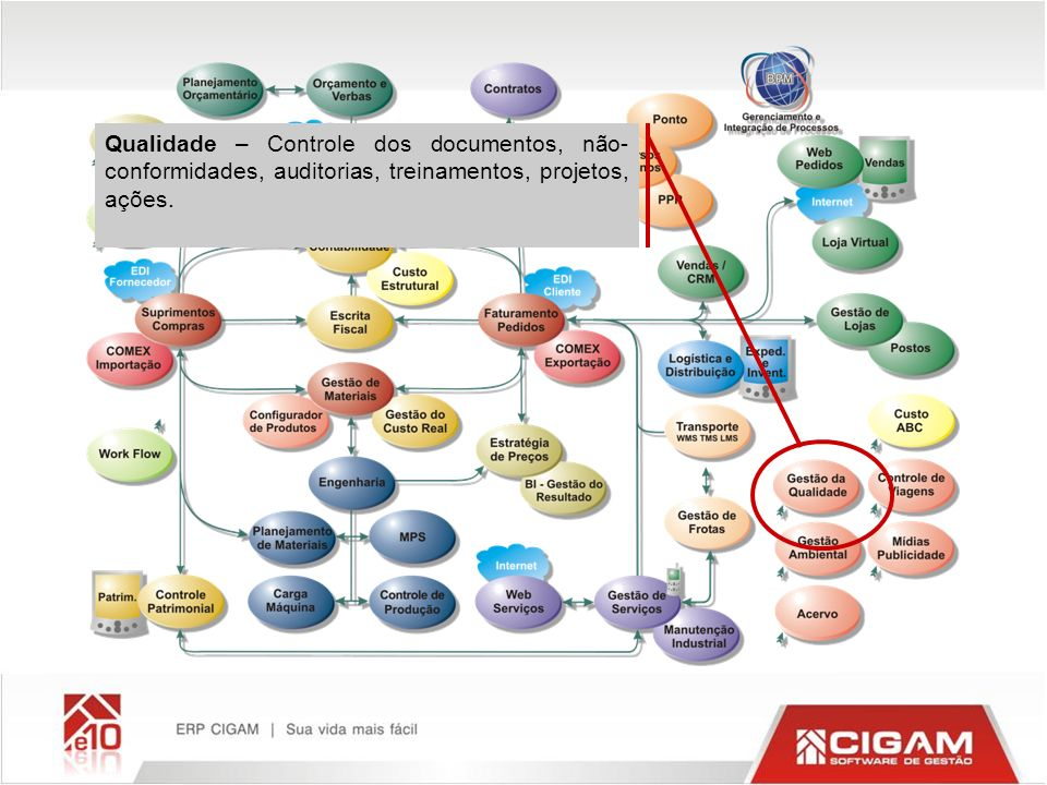 Qualidade – Controle dos documentos, não-conformidades, auditorias, treinamentos, projetos, ações.
