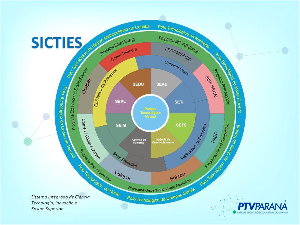 SICTIES Sistema Integrado de Ciência, Tecnologia, Inovação e