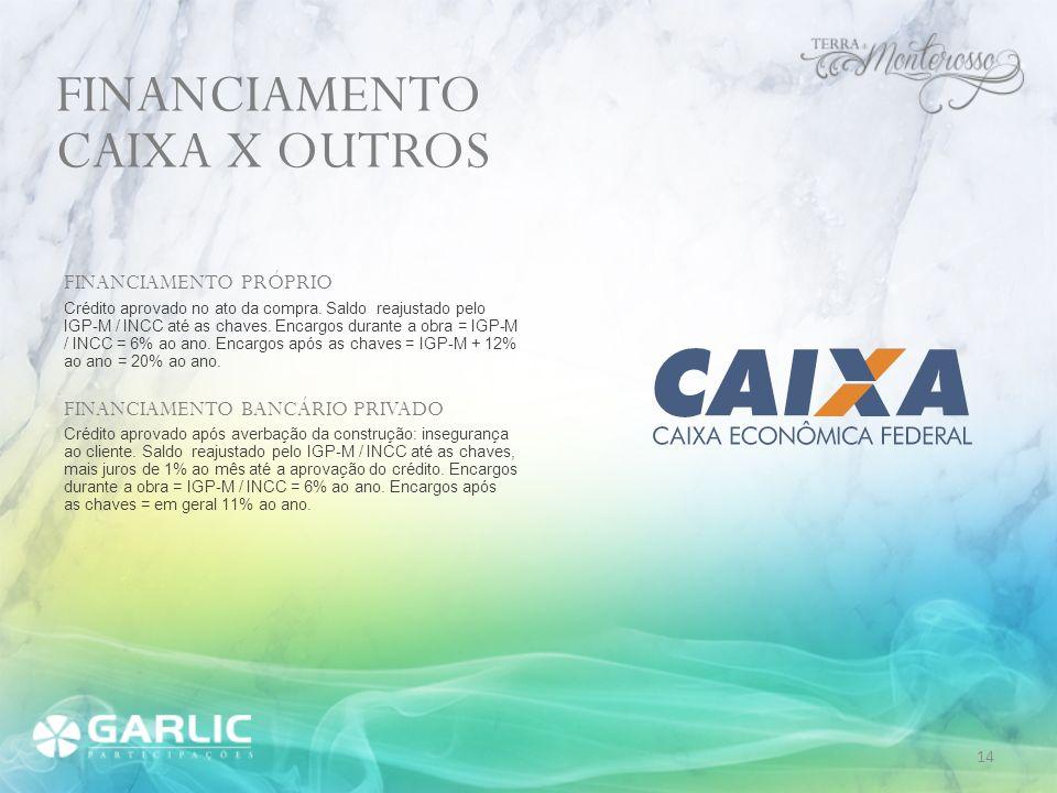 FINANCIAMENTO CAIXA X OUTROS FINANCIAMENTO PRÓPRIO
