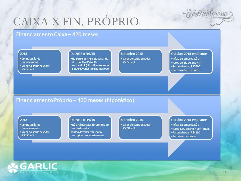 CAIXA X FIN. PRÓPRIO Financiamento Caixa – 420 meses