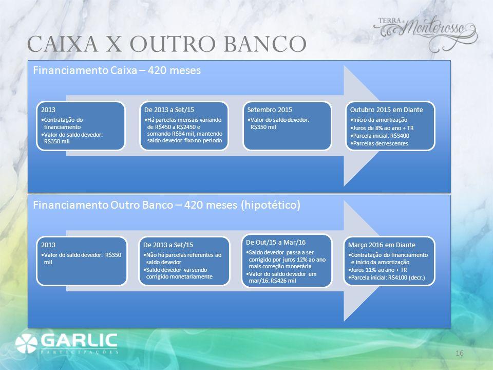 CAIXA X OUTRO BANCO Financiamento Caixa – 420 meses