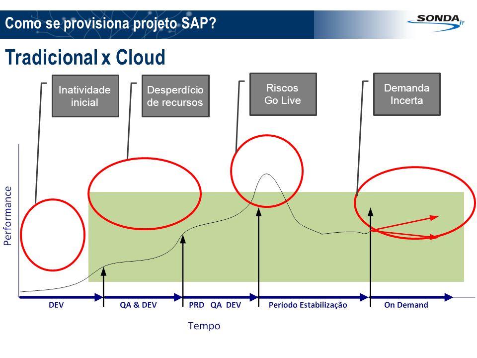 Como se provisiona projeto SAP