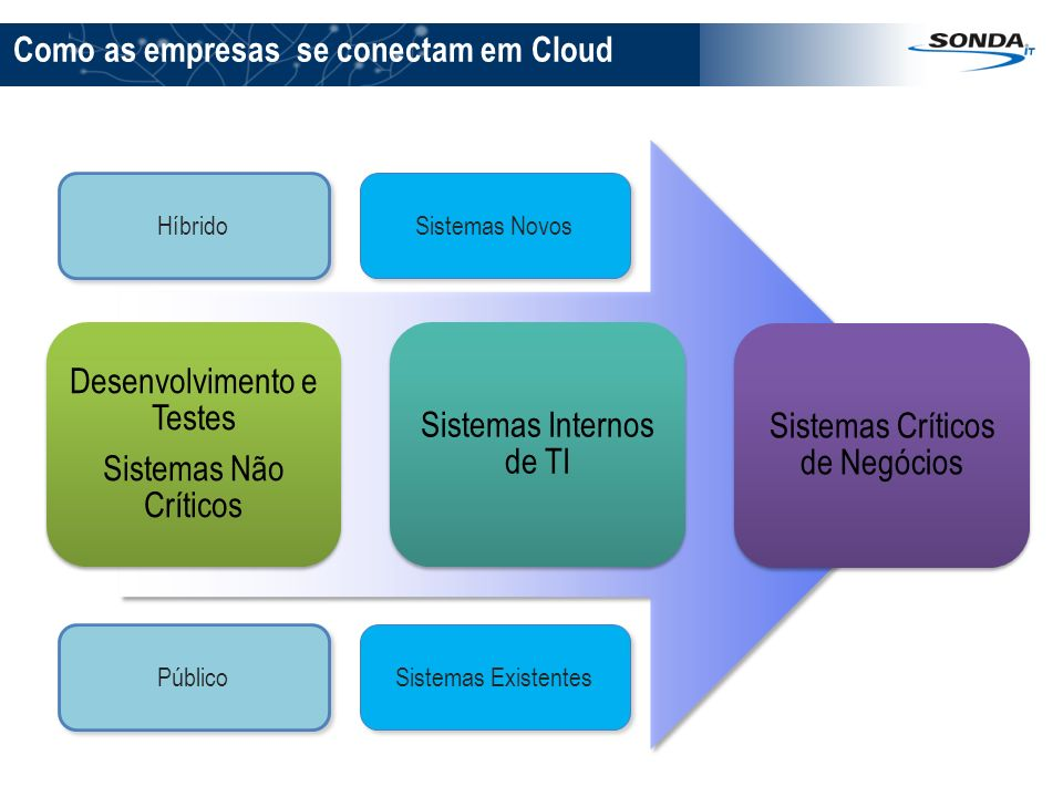 Como as empresas se conectam em Cloud