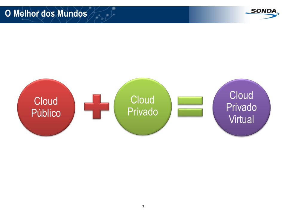 O Melhor dos Mundos Cloud Público Cloud Privado Cloud Privado Virtual